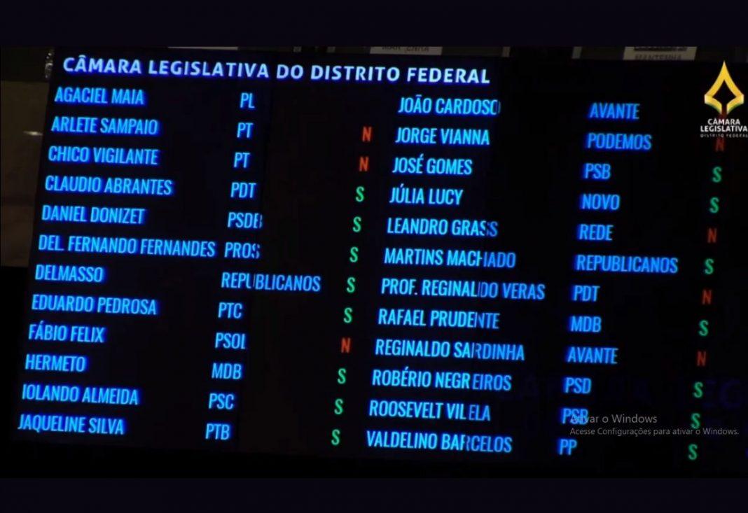 Com voto de deputados da base, Ibaneis impõe reforma da Previdência pior que a de Bolsonaro